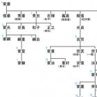 徳川将軍家 十五代のカルテ
